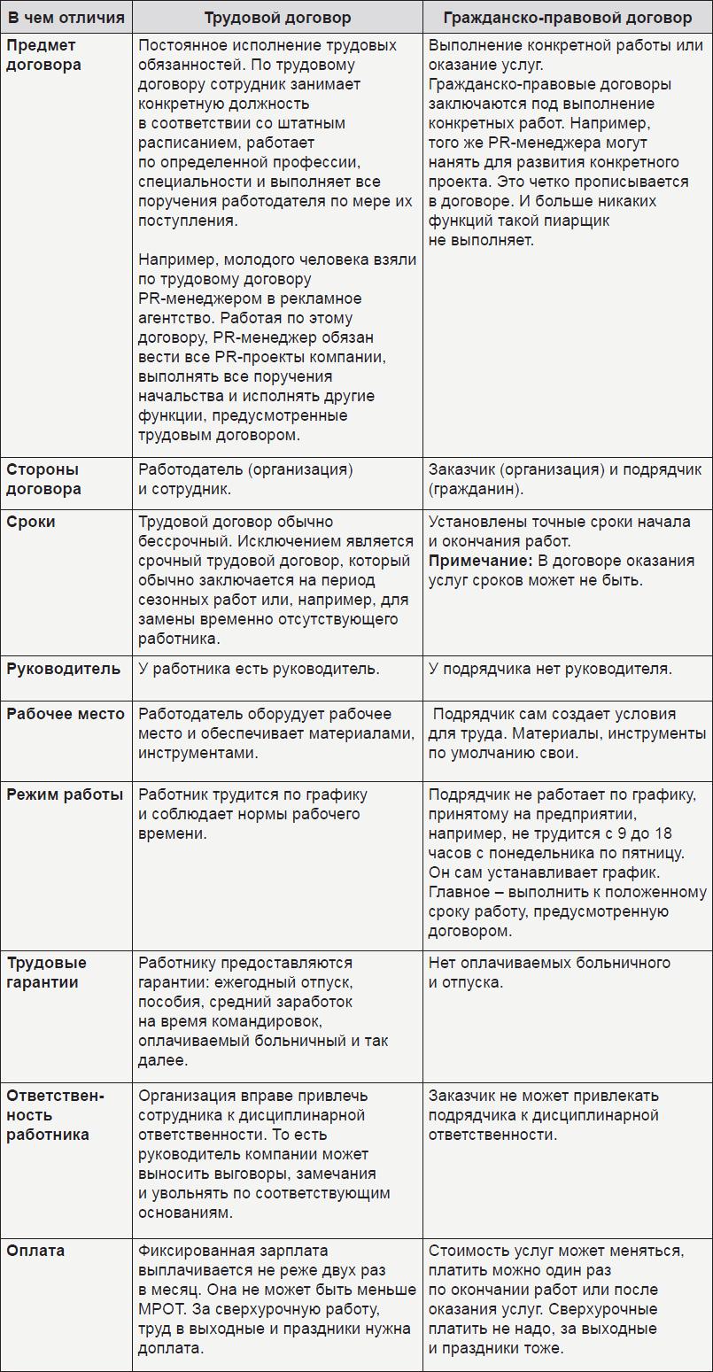 Трудовая книжка и трудовой договор разница документы для кредита в москве Кипренского улица